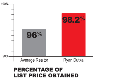 Ryan Dutka real estate results
